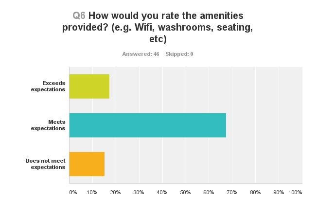 Survey question 6