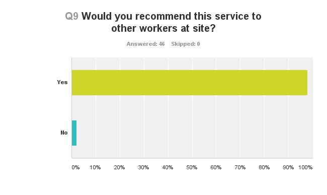 Survey question 9