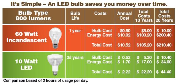 Light Bulb Savings table